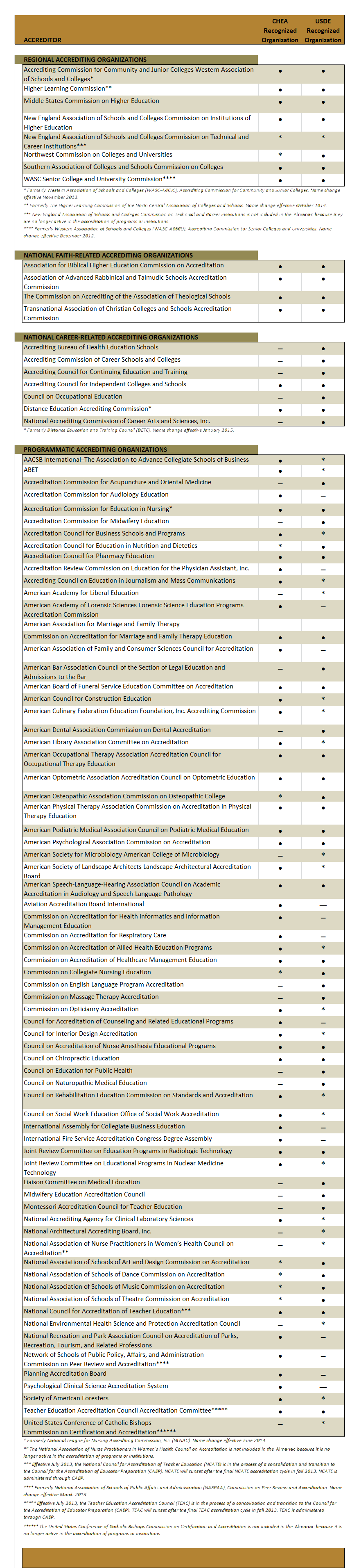 Recognized Accrediting Organizations Chart